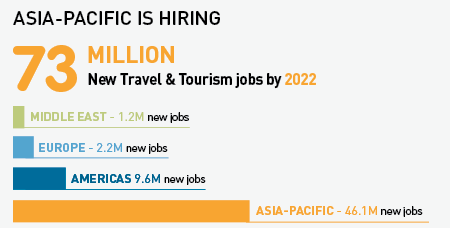 73 million new travel and tourism jobs by 2022
