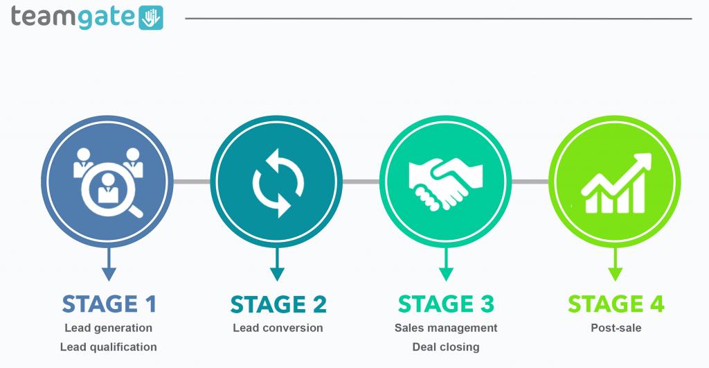 Tìm hiểu quản trị lực lượng bán hàng là gì?